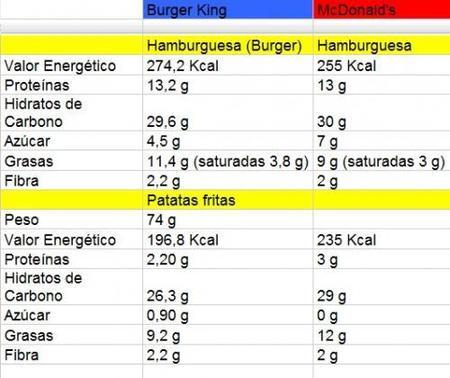 Tabla nutricional comparativa de Burger King y McDonald
