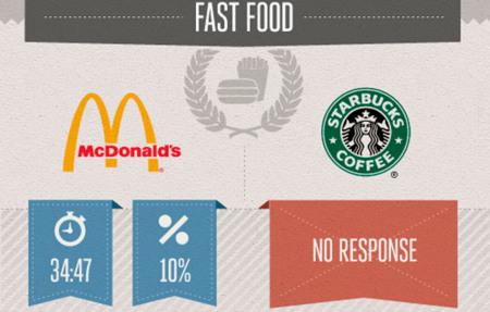 ¿Cuánto tardan las marcas en responder en Twitter?, la infografía de la semana
