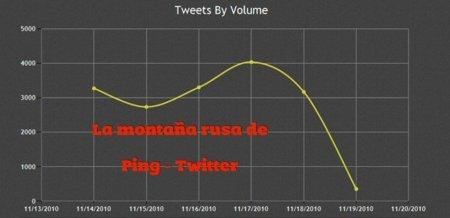 Ping y Twitter: una alianza que no termina de dar sus frutos
