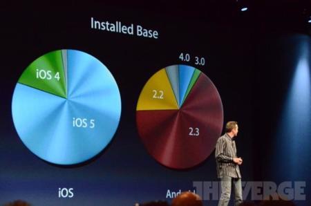 Fragmentación iOS Android
