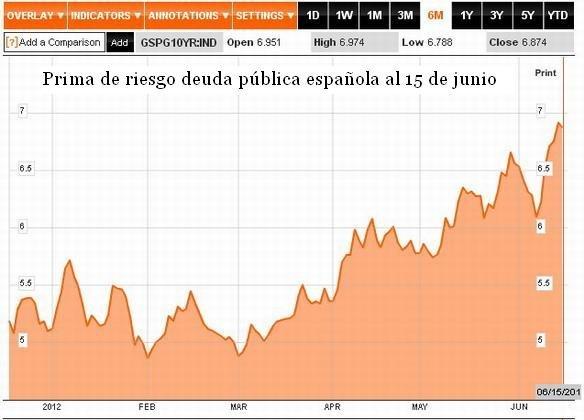 Prima de riesgo deuda pública española al 15 de junio