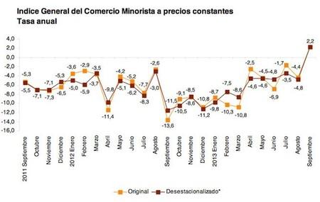 Las ventas en el comercio minorista crecen. ¿Realmente es una buena noticia?
