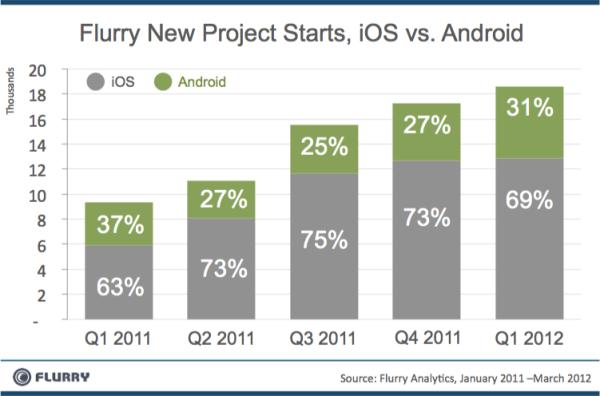 Nuevos proyectos iOS Android