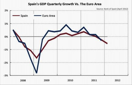 España entra en recesión y su caída puede gatillar una nueva depresión mundial