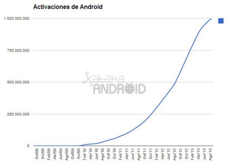 Activaciones de Android