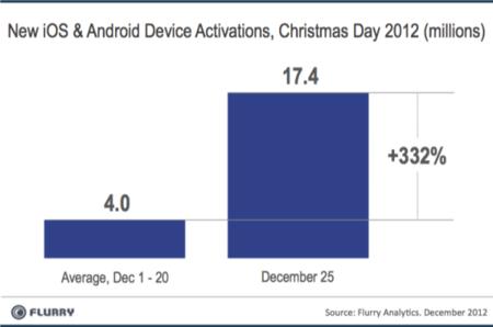Récord de activaciones iOS y Android esta Navidad: casi tres veces más que el año pasado por estas fechas