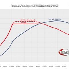 Foto 6 de 6 de la galería techart-porsche-911-turbo-y-turbo-s en Motorpasión