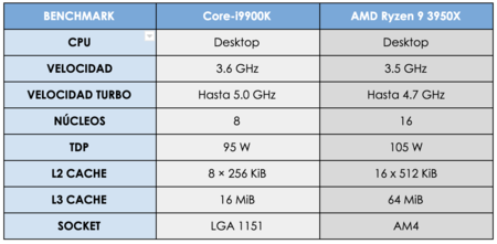 BENCHMARK 1 Intel