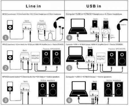 Posibilidades de conexión del FiiO E9i