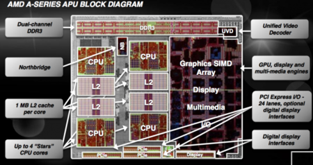 AMD A Block Diagram