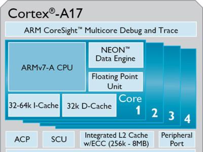 ARM ataca ahora a las gamas medias: nuevos núcleos Cortex-A17