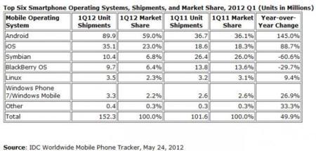 Cuotas del mercado de smartphones según IDC