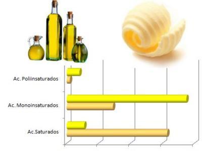 Diferencias nutricionales entre freir con mantequilla y aceite de oliva