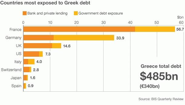 exposicion a deuda griega