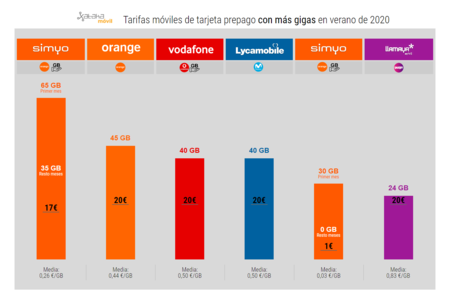 Tarifas Moviles De Tarjeta Prepago Con Mas Gigas En Verano De 2020
