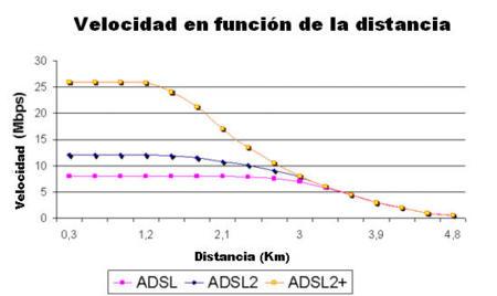 Gráfico de velocidad en función de la distancia a la central