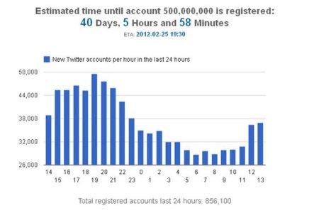 Twitter alcanzará 500 millones de cuentas en febrero