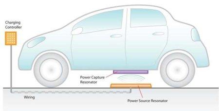 Recarga sin cables también para los coches eléctricos