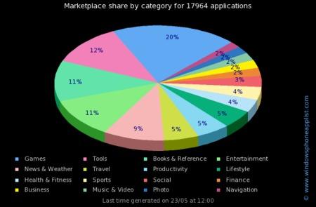 Windows Phone 7 llega a las 18000 aplicaciones, ¿cantidad o calidad?