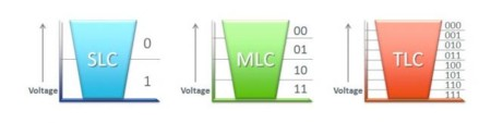 Slc Mlc Tlc Diagram