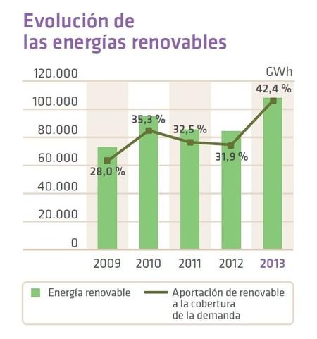Evolucion de las energías renovables en la cobertura de la demanda en el sistema eléctrico español (REE)