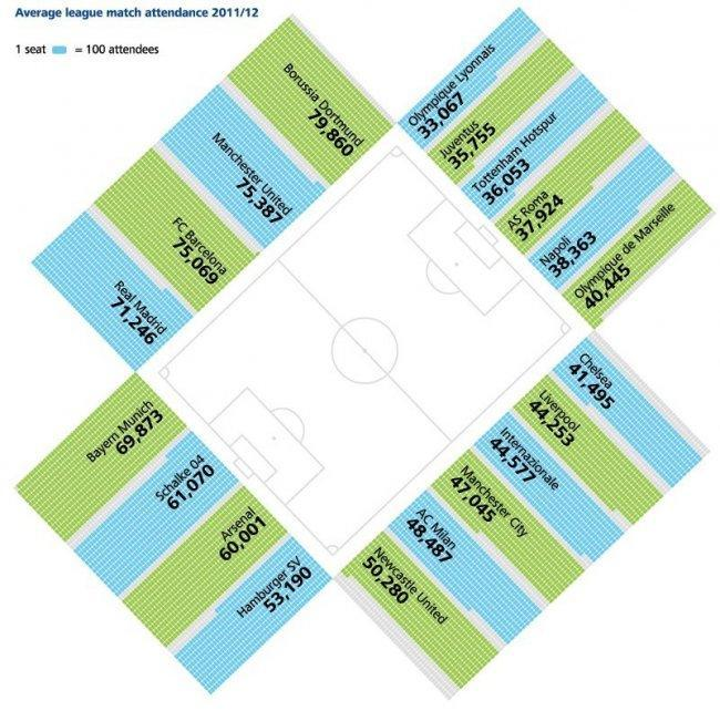 deloitte-football-most-revenues-2012-attendance.jpg