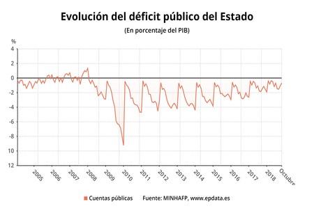 Evolucion Del Deficit Publico Del Estado