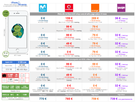 Mejor Precio Iphone 7 Con Pago A Plazos