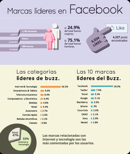 infografia facebook marcas