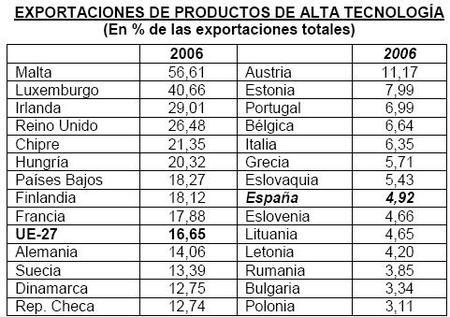 Las exportaciones tecnologicas en España siguen bajísimas