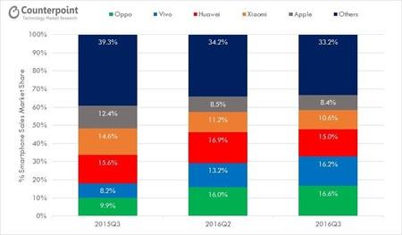 Foto de la evolución del mercado chino de smartphones