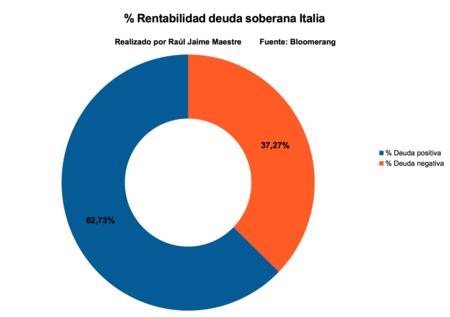 Rentabilidad Deuda Soberana Italia