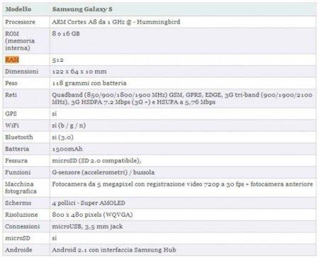 El Samsung Galaxy S finalmente tiene 512MB de RAM, nuevos vídeos