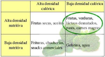 Los mejores alimentos para adelgazar con salud