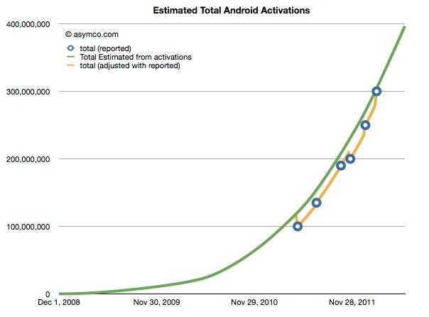 Activaciones-Acumuladas-Android