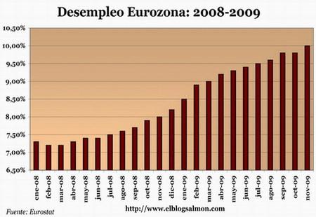 Nada detiene la avalancha del desempleo