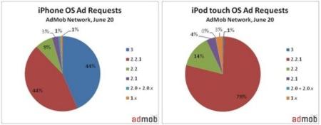 Poca recepción del iPhone OS 3.0 en los iPod touch