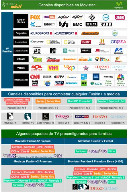 Oferta Canales Television Movistar 2017