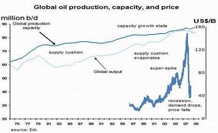 La era del petróleo barato terminó