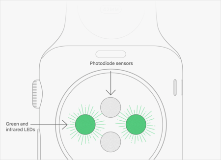 Apple Watch sensores