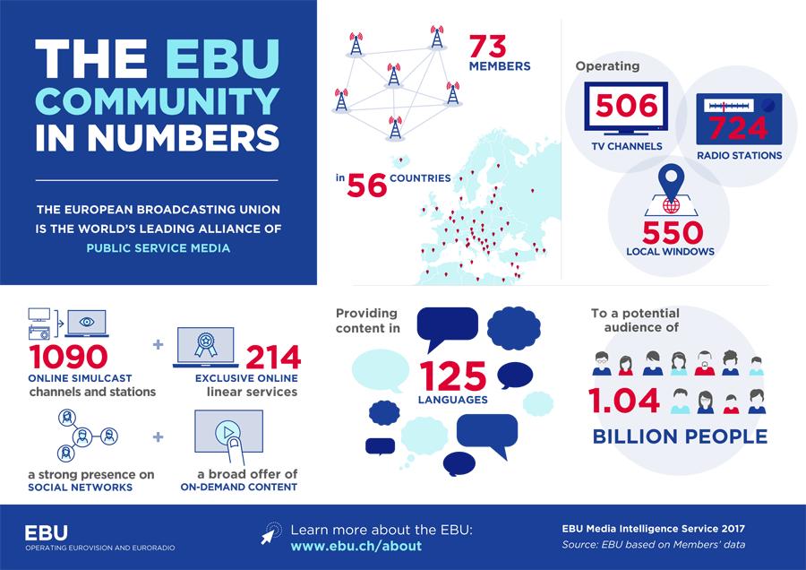 Union Europea Radiodifusion