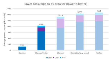 Microsoft Prueba Consumo Energia Navegadores