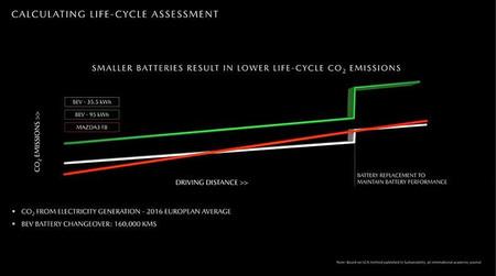 Mazda Electrico Contamina Mas Que Diesel