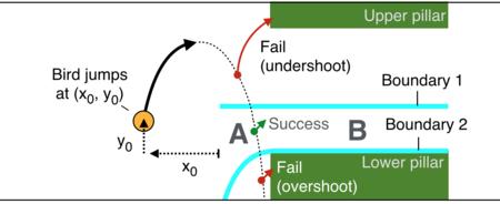 Flappybird Analyze