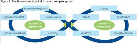 Los principios de liderazgo en el sector financiero
