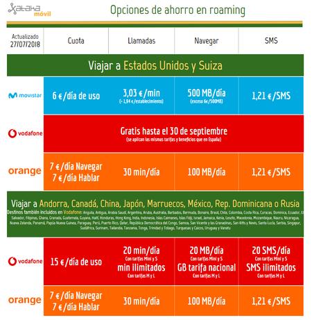 Comparativa Ahorro Roaming Fuera De Espana 2018