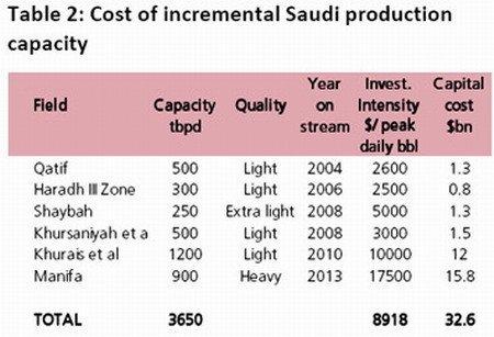 Cost Saudi oil production