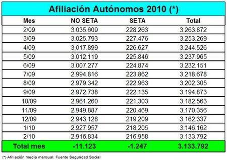 12.370 autónomos menos en el mes de febrero, otro triste récord