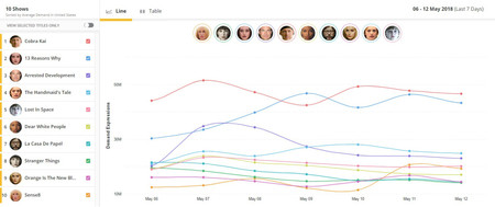 Parrot Analytics Top 10 Digital Originals Time Series