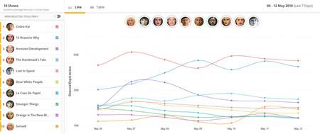 Parrot Analytics Top 10 Digital Originals Time Series